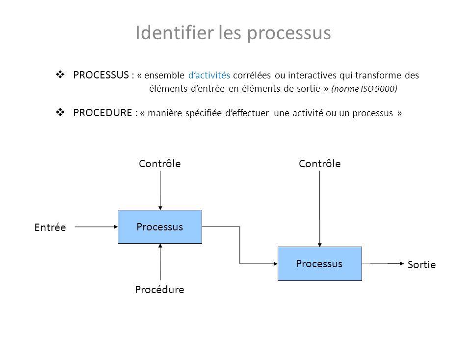 Identifier les processus PROCESSUS : « ensemble dactivités corrélées ou interactives qui transforme des éléments dentrée en éléments de sortie » (norm