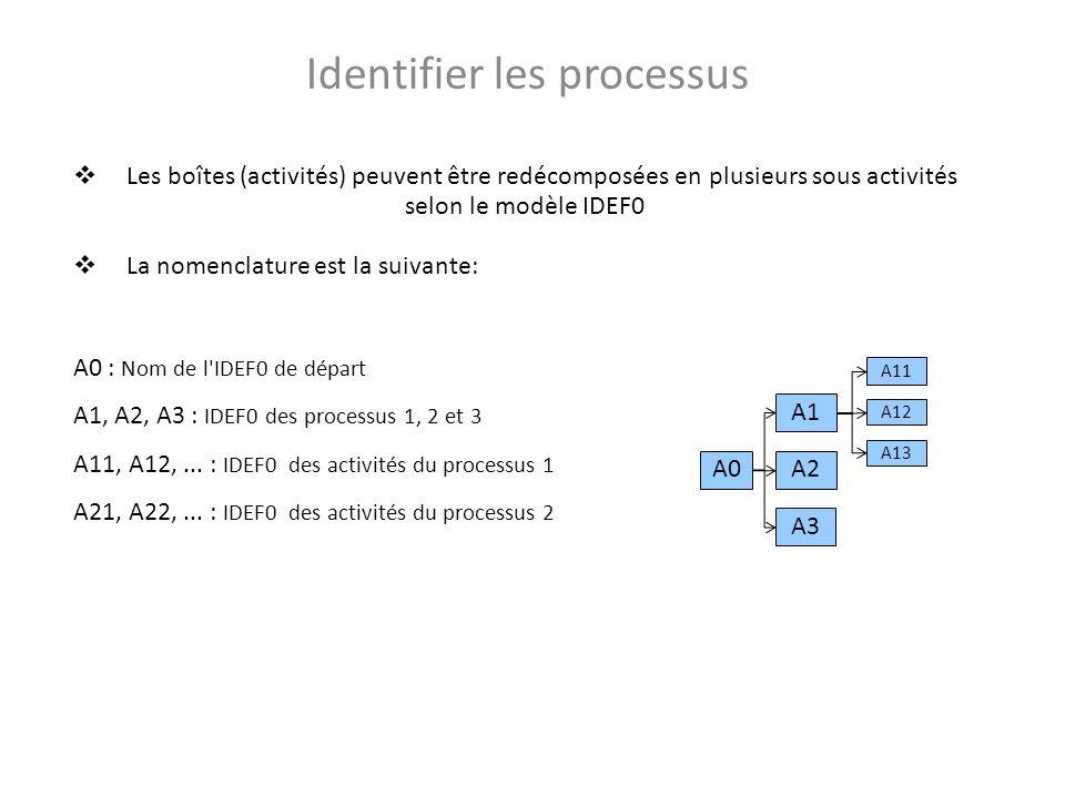 Identifier les processus A1 A0A2 A3 A11 A12 A13 Les boîtes (activités) peuvent être redécomposées en plusieurs sous activités selon le modèle IDEF0 La