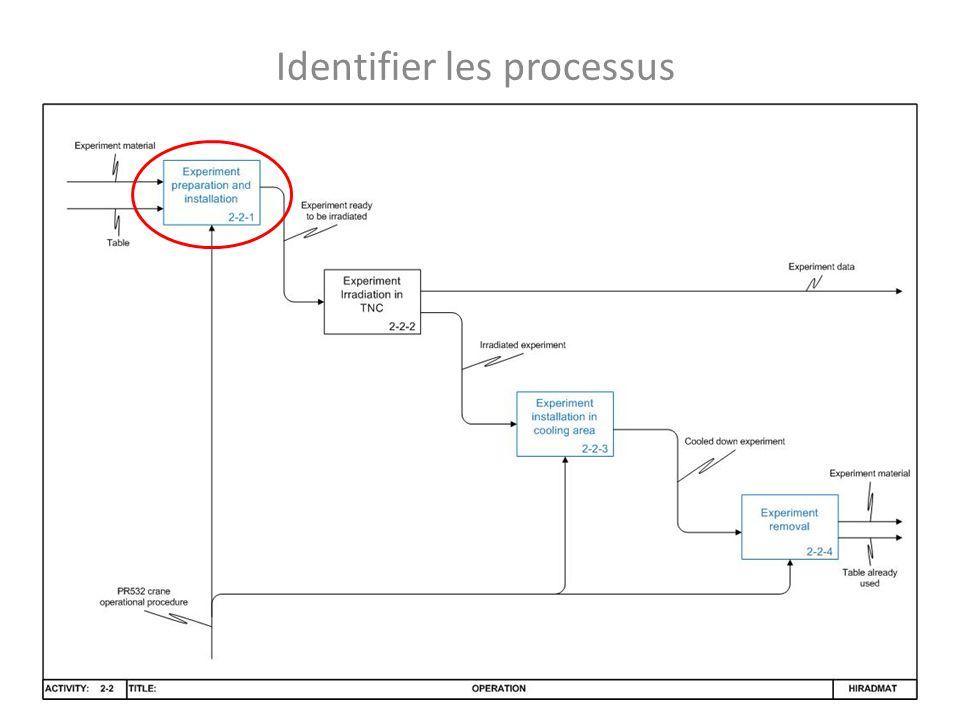 Identifier les dangers … Basic Activity 3: PR 532 manuel use3 Basic Activity 1: Access/activity in TNC1 … … … Subprocess: Table installation in TNC 2.2.1 … 2.2.1.1 2.2.1.2 2.2.1.4 2.2.1.5 2.2.1.3