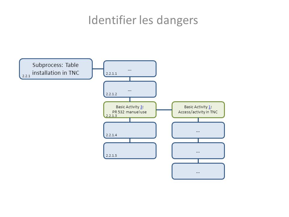 Identifier les dangers … Basic Activity 3: PR 532 manuel use3 Basic Activity 1: Access/activity in TNC1 … … … Subprocess: Table installation in TNC 2.2.1 … 2.2.1.1 2.2.1.2 2.2.1.4 2.2.1.5 2.2.1.3