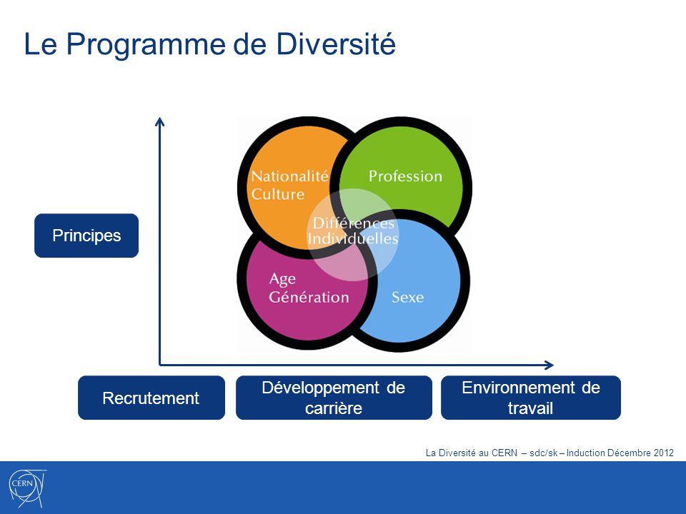Le Programme de Diversité Principes Recrutement Développement de carrière Environnement de travail La Diversité au CERN – sdc/sk – Induction Décembre