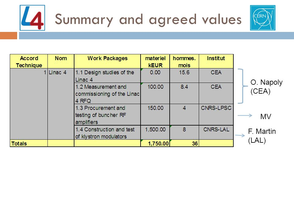 Summary and agreed values O. Napoly (CEA) F. Martin (LAL) MV