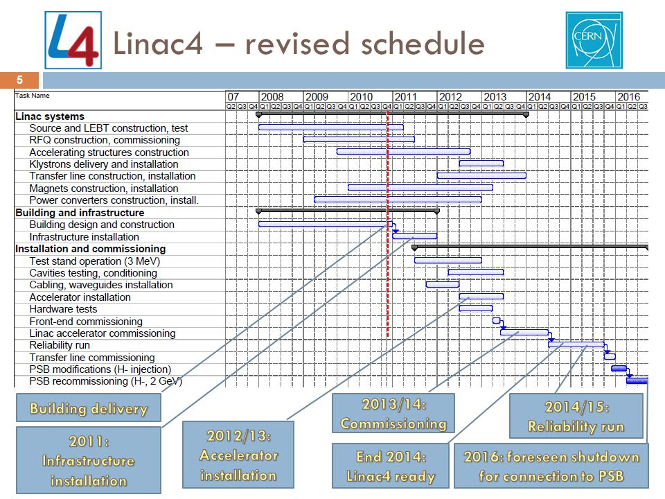 Linac4 – revised schedule 5