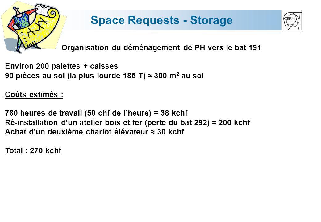 Space Requests - Storage Organisation du déménagement de PH vers le bat 191 Environ 200 palettes + caisses 90 pièces au sol (la plus lourde 185 T) 300 m 2 au sol Coûts estimés : 760 heures de travail (50 chf de lheure) = 38 kchf Ré-installation dun atelier bois et fer (perte du bat 292) 200 kchf Achat dun deuxième chariot élévateur 30 kchf Total : 270 kchf