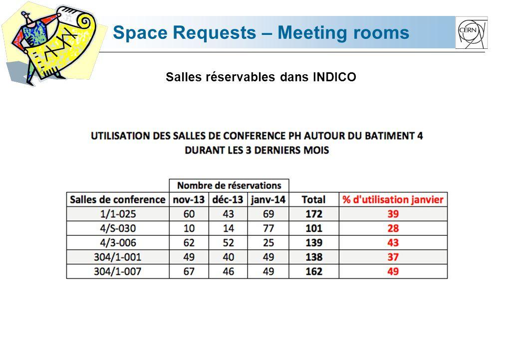 Space Requests – Meeting rooms Salles réservables dans INDICO