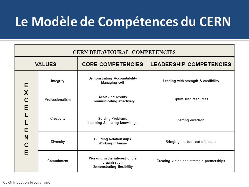 CERN Induction Programme CERN BEHAVIOURAL COMPETENCIES VALUESCORE COMPETENCIESLEADERSHIP COMPETENCIES EXCELLENCEEXCELLENCE Integrity Demonstrating Acc