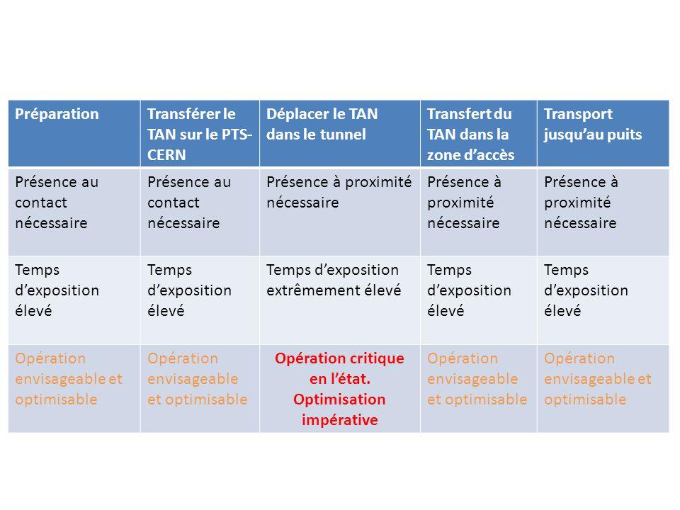 PréparationTransférer le TAN sur le PTS- CERN Déplacer le TAN dans le tunnel Transfert du TAN dans la zone daccès Transport jusquau puits Présence au contact nécessaire Présence à proximité nécessaire Temps dexposition élevé Temps dexposition extrêmement élevé Temps dexposition élevé Opération envisageable et optimisable Opération critique en létat.
