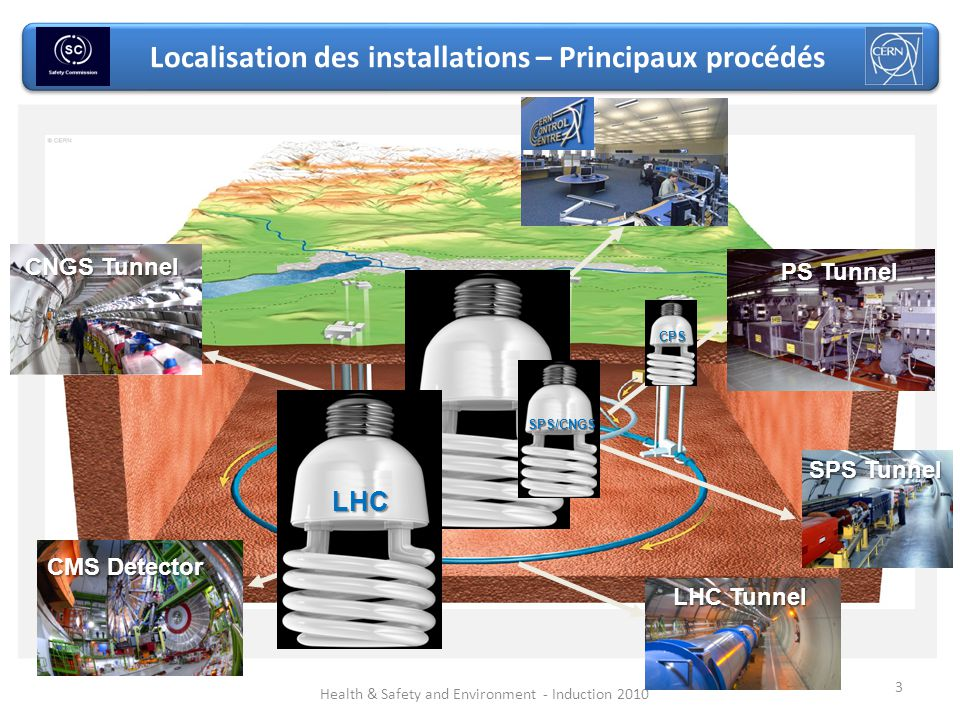 3 Localisation des installations – Principaux procédés Health & Safety and Environment - Induction 2010 SPS Tunnel LHC Tunnel CNGS Tunnel CMS Detector PS Tunnel CPS SPS/CNGS LHC