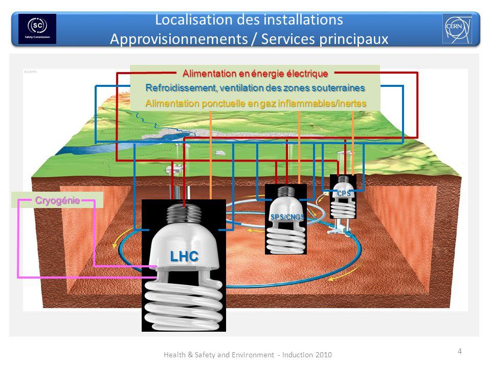 4 Health & Safety and Environment - Induction 2010 CPS SPS/CNGS LHC Alimentation en énergie électrique Cryogénie Refroidissement, ventilation des zone