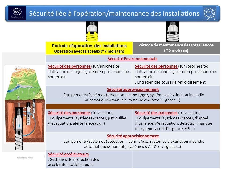 6 Sécurité liée à lopération/maintenance des installations Health & Safety and Environment - Induction 2010 Période dopération des installations Opéra