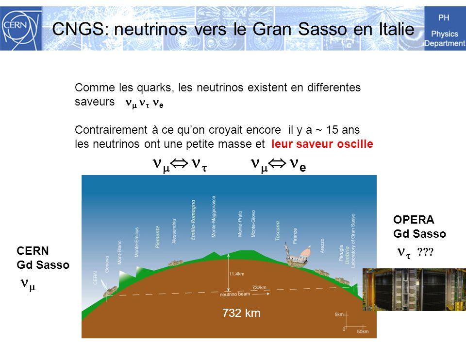 CNGS: neutrinos vers le Gran Sasso en Italie Comme les quarks, les neutrinos existent en differentes saveurs e Contrairement à ce quon croyait encore il y a ~ 15 ans les neutrinos ont une petite masse et leur saveur oscille e OPERA Gd Sasso CERN Gd Sasso 732 km
