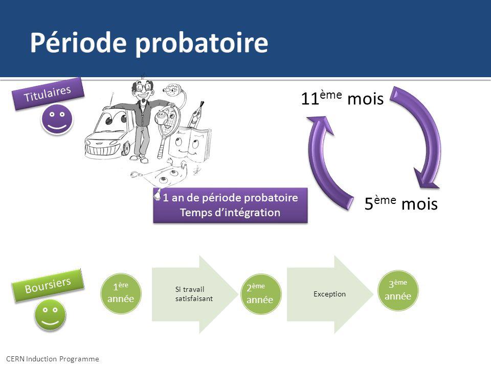 CERN Induction Programme 5 ème mois 11 ème mois 1 an de période probatoire Temps dintégration 1 an de période probatoire Temps dintégration Titulaires