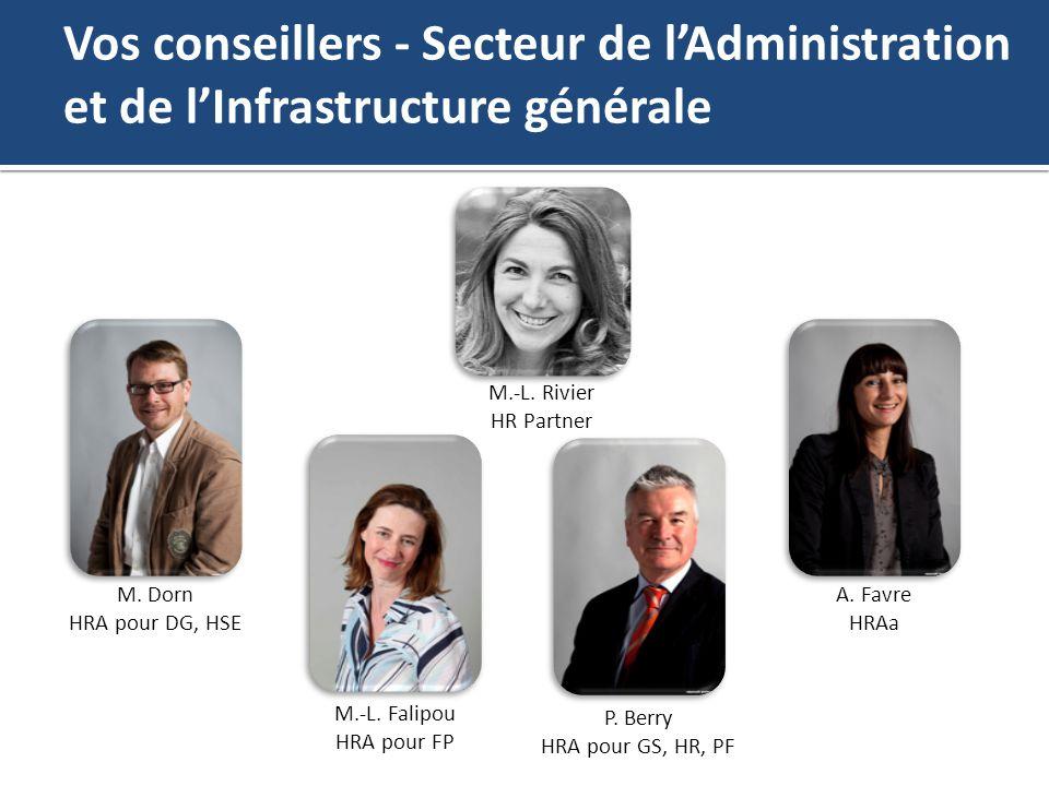 Vos conseillers - Secteur de lAdministration et de lInfrastructure générale M. Dorn HRA pour DG, HSE P. Berry HRA pour GS, HR, PF M.-L. Falipou HRA po