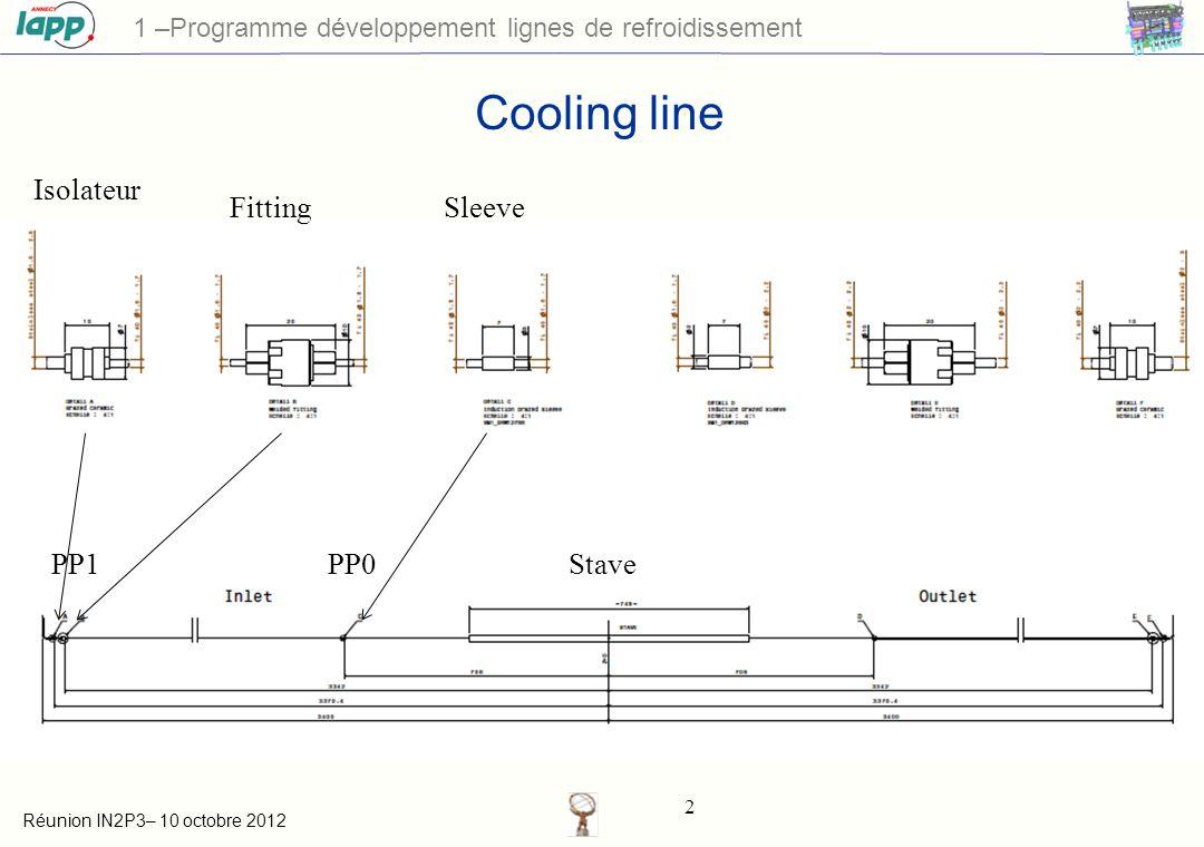 Réunion IN2P3– 10 octobre 2012 3 Contexte 1 –Programme développement lignes de refroidissement
