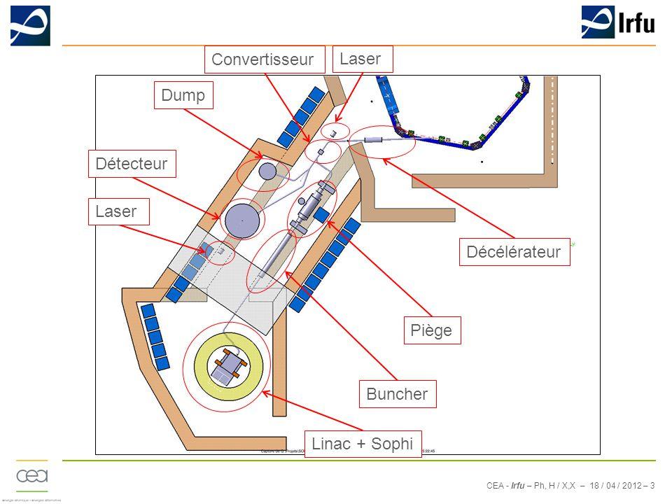 CEA - Irfu – Ph, H / X,X – 18 / 04 / 2012 – 3 Décélérateur Piège Buncher Dump Détecteur Linac + Sophi Convertisseur Laser