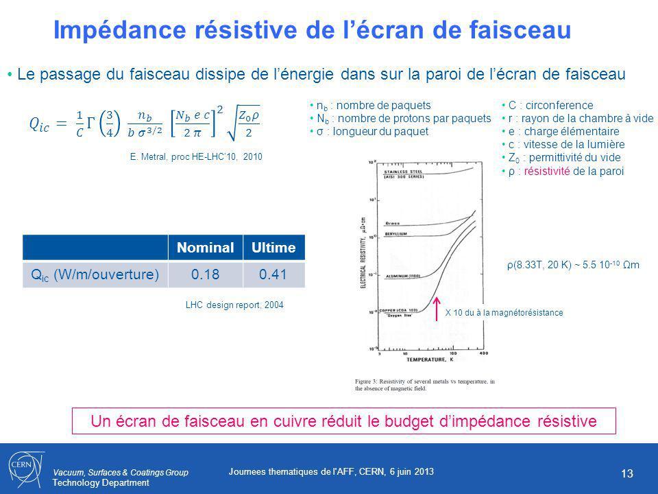 Vacuum, Surfaces & Coatings Group Technology Department Journees thematiques de l AFF, CERN, 6 juin 2013 13 Impédance résistive de lécran de faisceau Le passage du faisceau dissipe de lénergie dans sur la paroi de lécran de faisceau Un écran de faisceau en cuivre réduit le budget dimpédance résistive n b : nombre de paquets N b : nombre de protons par paquets σ : longueur du paquet C : circonference r : rayon de la chambre à vide e : charge élémentaire c : vitesse de la lumière Z 0 : permittivité du vide ρ : résistivité de la paroi NominalUltime Q ic (W/m/ouverture)0.180.41 LHC design report, 2004 E.