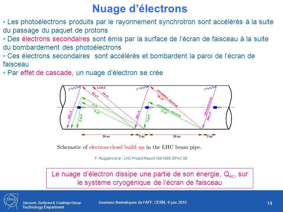 Vacuum, Surfaces & Coatings Group Technology Department Journees thematiques de l AFF, CERN, 6 juin 2013 14 Nuage délectrons Les photoélectrons produits par le rayonnement synchrotron sont accélérés à la suite du passage du paquet de protons Des électrons secondaires sont émis par la surface de lécran de faisceau à la suite du bombardement des photoélectrons Ces électrons secondaires sont accélérés et bombardent la paroi de lécran de faisceau Par effet de cascade, un nuage délectron se crée Le nuage délectron dissipe une partie de son énergie, Q ec, sur le système cryogénique de lécran de faisceau F.