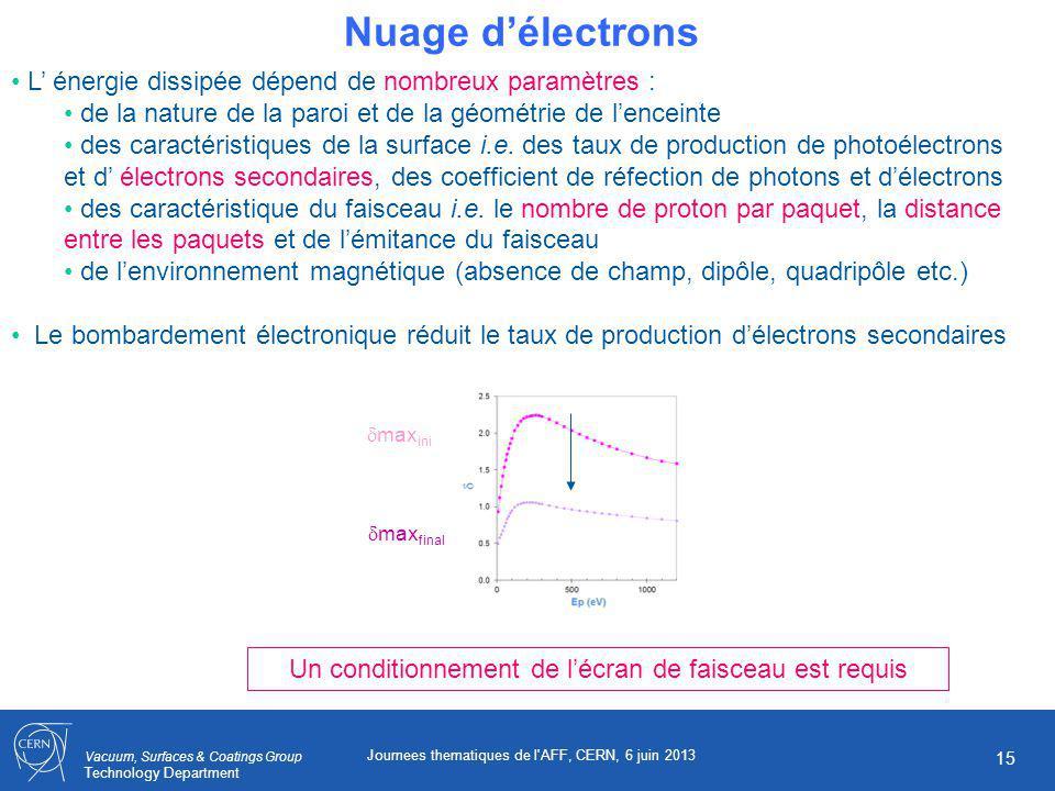 Vacuum, Surfaces & Coatings Group Technology Department Journees thematiques de l AFF, CERN, 6 juin 2013 15 Nuage délectrons L énergie dissipée dépend de nombreux paramètres : de la nature de la paroi et de la géométrie de lenceinte des caractéristiques de la surface i.e.