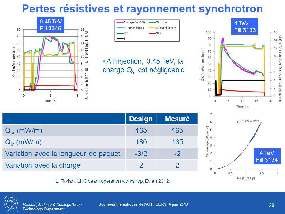Vacuum, Surfaces & Coatings Group Technology Department Journees thematiques de l AFF, CERN, 6 juin 2013 20 Pertes résistives et rayonnement synchrotron A linjection, 0.45 TeV, la charge Q sr est négligeable 0.45 TeV Fill 3345 4 TeV Fill 3133 L.