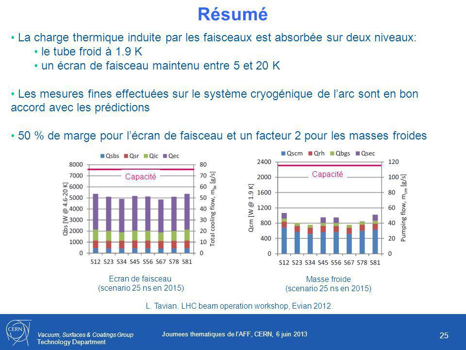 Vacuum, Surfaces & Coatings Group Technology Department Journees thematiques de l AFF, CERN, 6 juin 2013 25 Résumé La charge thermique induite par les faisceaux est absorbée sur deux niveaux: le tube froid à 1.9 K un écran de faisceau maintenu entre 5 et 20 K Les mesures fines effectuées sur le système cryogénique de larc sont en bon accord avec les prédictions 50 % de marge pour lécran de faisceau et un facteur 2 pour les masses froides L.