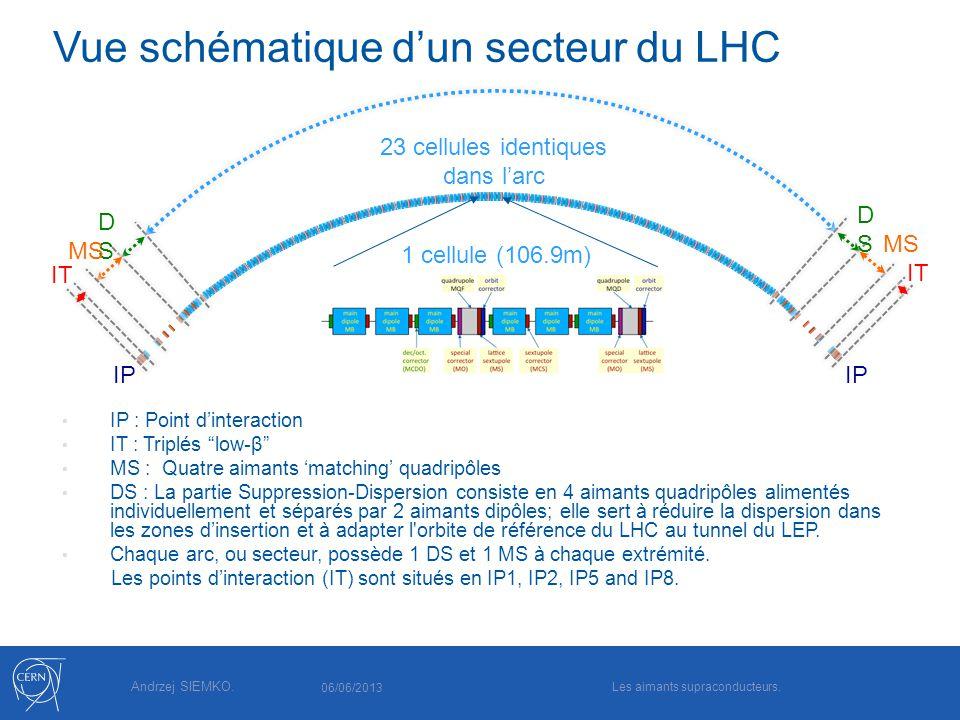 Andrzej SIEMKO. Vue schématique dun secteur du LHC IP : Point dinteraction IT : Triplés low-β MS : Quatre aimants matching quadripôles DS : La partie