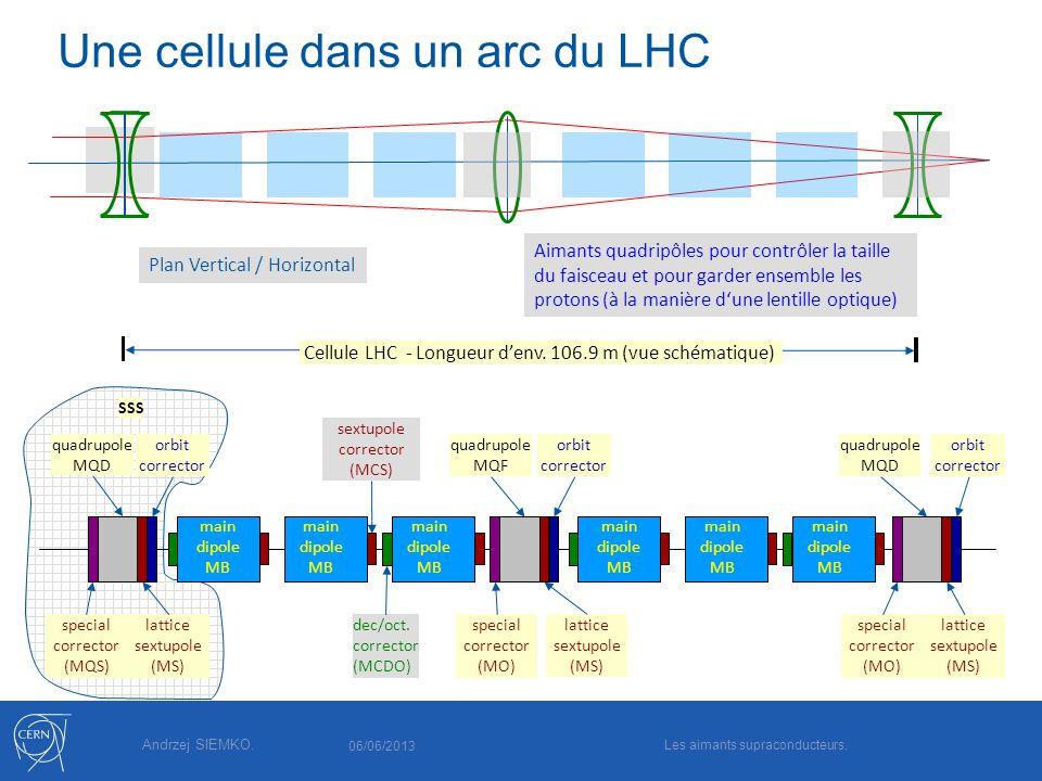 Andrzej SIEMKO. Une cellule dans un arc du LHC SSS quadrupole MQD sextupole corrector (MCS) dec/oct. corrector (MCDO) lattice sextupole (MS) lattice s