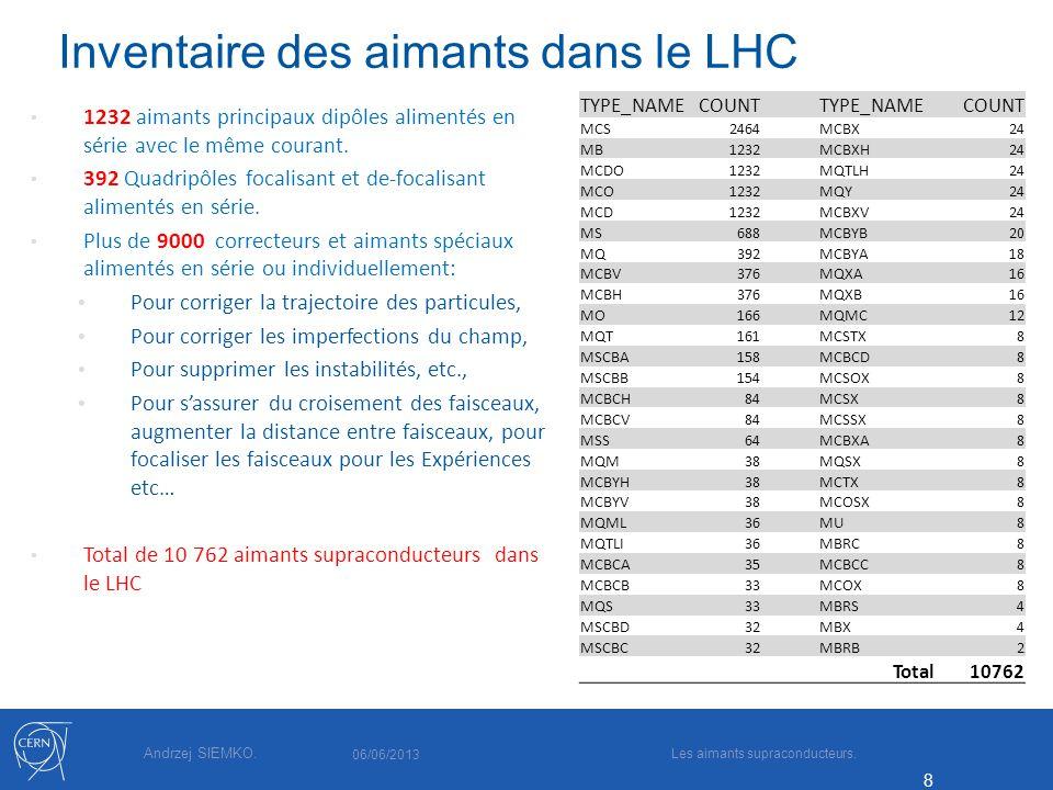 Andrzej SIEMKO. 8 Inventaire des aimants dans le LHC 1232 aimants principaux dipôles alimentés en série avec le même courant. 392 Quadripôles focalisa