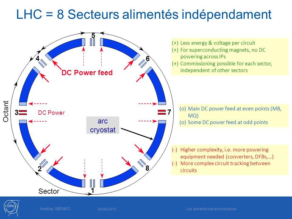 Andrzej SIEMKO. Sector 1 5 DC Power feed 3 Octant DC Power 2 4 6 8 7 LHC = 8 Secteurs alimentés indépendament (+)Less energy & voltage per circuit (+)