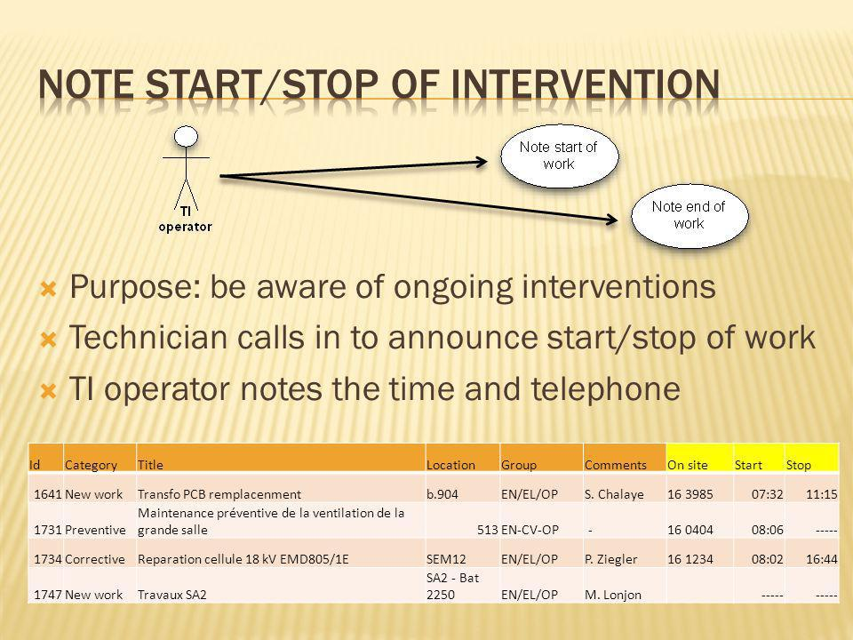 Purpose: be aware of ongoing interventions Technician calls in to announce start/stop of work TI operator notes the time and telephone IdCategoryTitleLocationGroupCommentsOn siteStartStop 1641New workTransfo PCB remplacenmentb.904EN/EL/OPS.