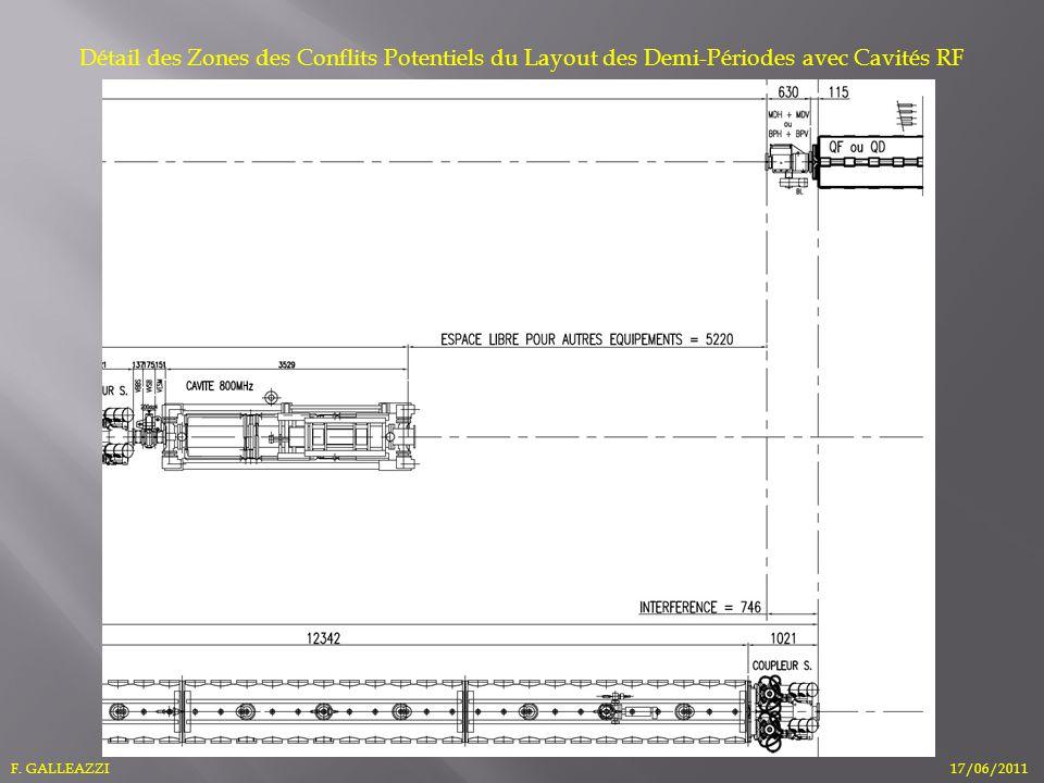 Détail des Zones des Conflits Potentiels du Layout des Demi-Périodes avec Cavités RF