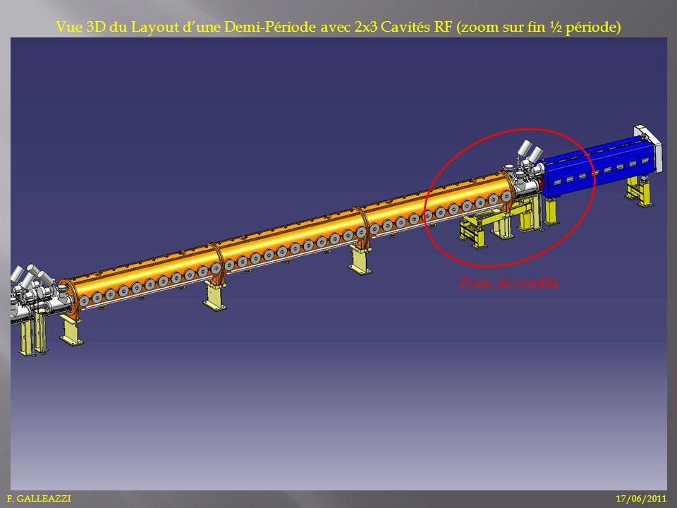 F. GALLEAZZI17/06/2011 Vue 3D du Layout dune Demi-Période avec 2x3 Cavités RF (zoom sur fin ½ période) Zone de conflit