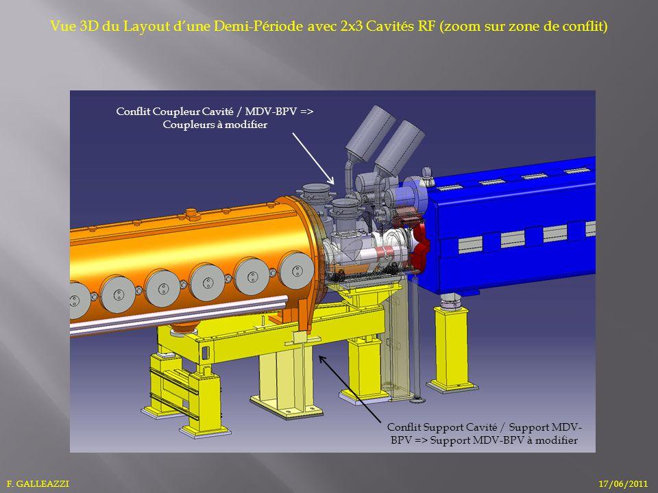 F. GALLEAZZI17/06/2011 Vue 3D du Layout dune Demi-Période avec 2x3 Cavités RF (zoom sur zone de conflit) Conflit Support Cavité / Support MDV- BPV =>