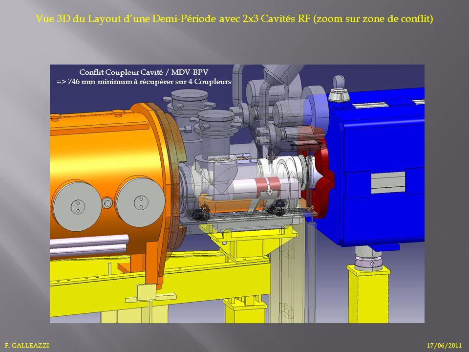 F. GALLEAZZI17/06/2011 Vue 3D du Layout dune Demi-Période avec 2x3 Cavités RF (zoom sur zone de conflit) Conflit Coupleur Cavité / MDV-BPV => 746 mm m
