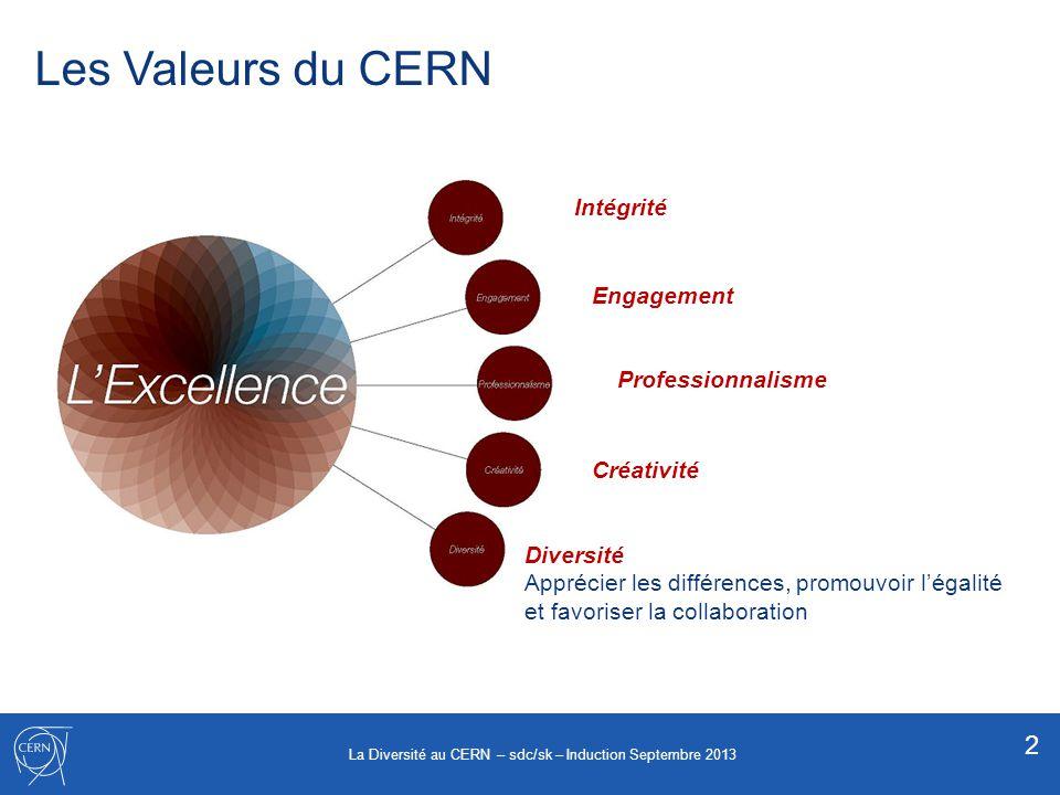 Les Valeurs du CERN Diversité Apprécier les différences, promouvoir légalité et favoriser la collaboration Intégrité Engagement Professionnalisme Créa