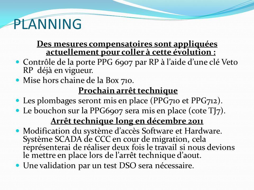 PLANNING Des mesures compensatoires sont appliquées actuellement pour coller à cette évolution : Contrôle de la porte PPG 6907 par RP à laide dune clé Veto RP déjà en vigueur.