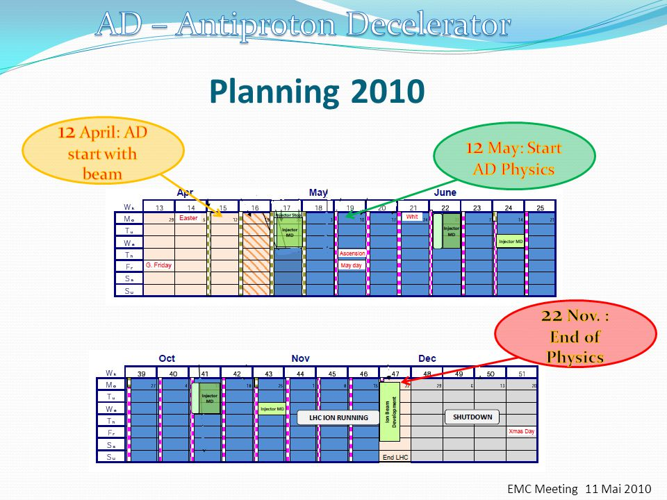 EMC Meeting 11 Mai 2010 Planning 2010
