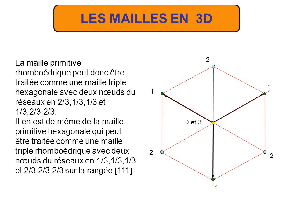 LES MAILLES EN 3D 1 2 2 2 0 et 3 1 1 La maille primitive rhomboédrique peut donc être traitée comme une maille triple hexagonale avec deux nœuds du ré