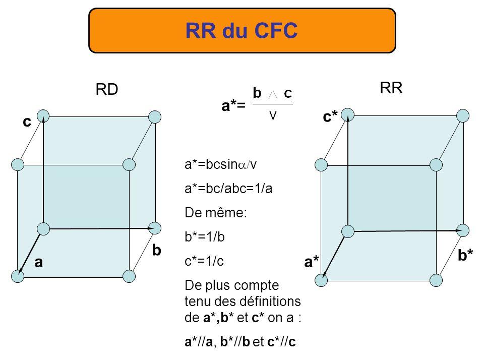 RR du CFC a*= a*=bcsin v a*=bc/abc=1/a De même: b*=1/b c*=1/c De plus compte tenu des définitions de a*,b* et c* on a : a*//a, b*//b et c*//c RD a c b