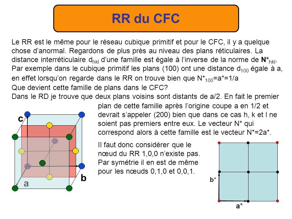 RR du CFC Le RR est le même pour le réseau cubique primitif et pour le CFC, il y a quelque chose danormal. Regardons de plus près au niveau des plans