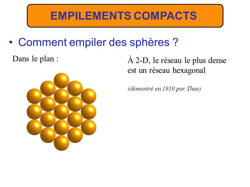 Comment empiler des sphères ? Dans le plan : À 2-D, le réseau le plus dense est un réseau hexagonal (démontré en 1910 par Thue) EMPILEMENTS COMPACTS