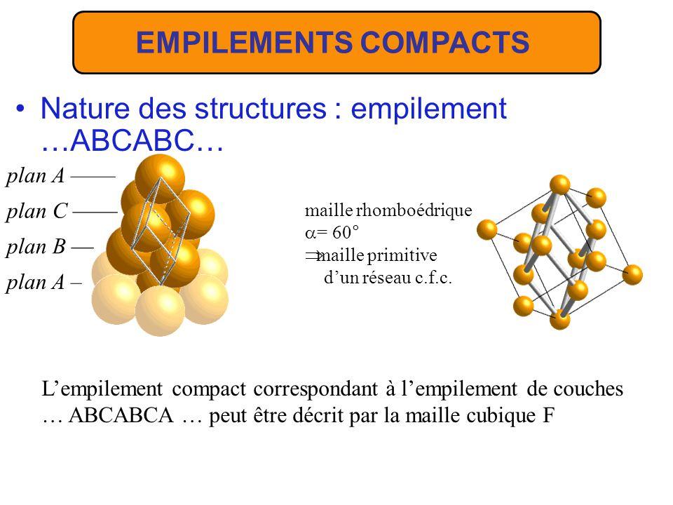 plan A – Nature des structures : empilement …ABCABC… plan B –– plan C –––– plan A –––– maille rhomboédrique = 60° maille primitive dun réseau c.f.c. L