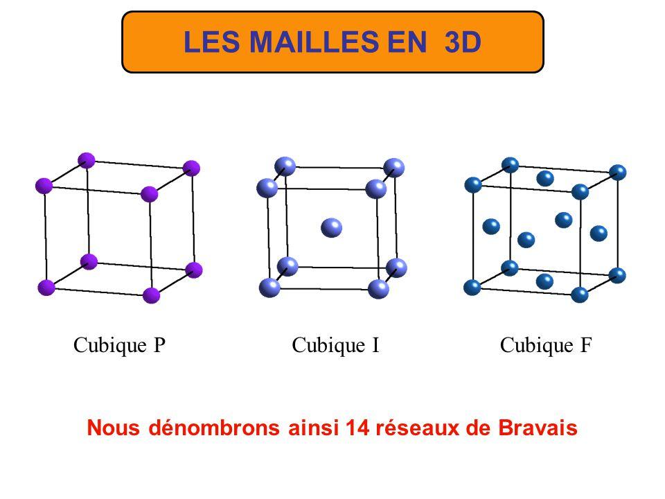 LES MAILLES EN 3D Mailles multiples Cubique F Nombre de nœuds : 1 à chaque sommet : 8 1 8 = 1 1 sur chaque face : 6 1 2 = 3 multiplicité de la maille cubique F m = 1 + 3 = 4 La maille primitive est rhomboédrique a rh = a c /2, rh = 60°