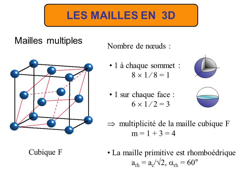 LES MAILLES EN 3D Mailles multiples Cubique F Nombre de nœuds : 1 à chaque sommet : 8 1 8 = 1 1 sur chaque face : 6 1 2 = 3 multiplicité de la maille