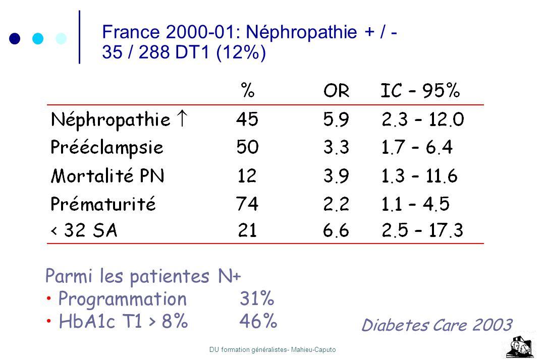 DU formation généralistes- Mahieu-Caputo France 2000-01: Néphropathie + / - 35 / 288 DT1 (12%) Parmi les patientes N+ Programmation31% HbA1c T1 > 8%46