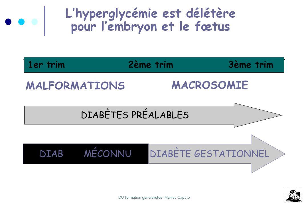 DU formation généralistes- Mahieu-Caputo Objectifs glycémiques Glycémies capillaires 6 / jour - Carnet Objectifs A jeun : 0.6 - 1.0 g/L Post-prandiale 1.2 g/L HbA1c normale 7h12h 19h 7h12h 19h Insuline discontinue Insuline pompe