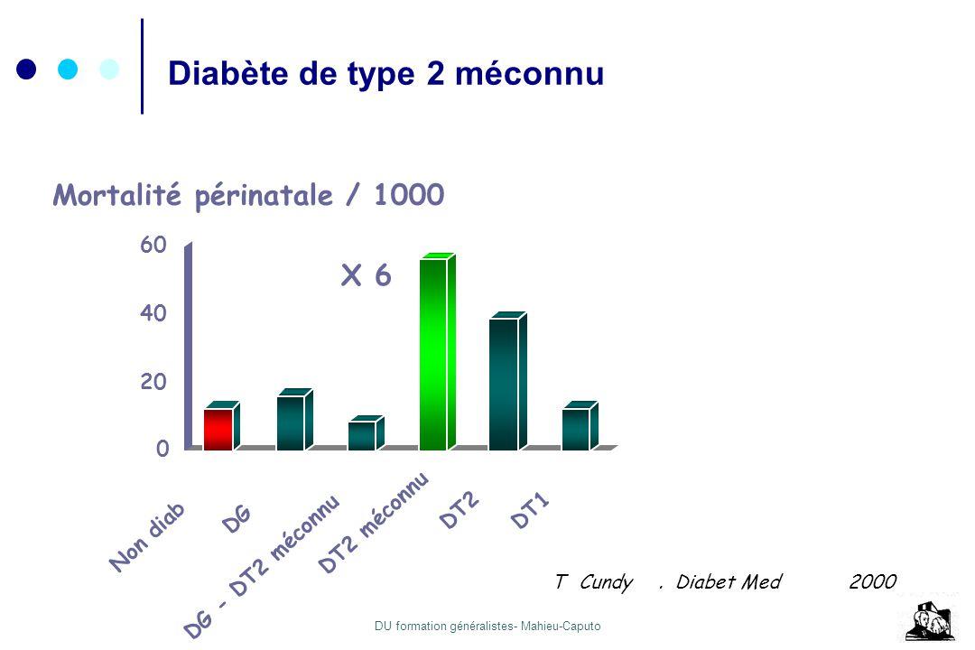 DU formation généralistes- Mahieu-Caputo TCundy.Diabet Med2000 0 20 40 60 Non diab DG DG - DT2 méconnu DT2 méconnu DT2DT1 X 6 Mortalité périnatale / 1