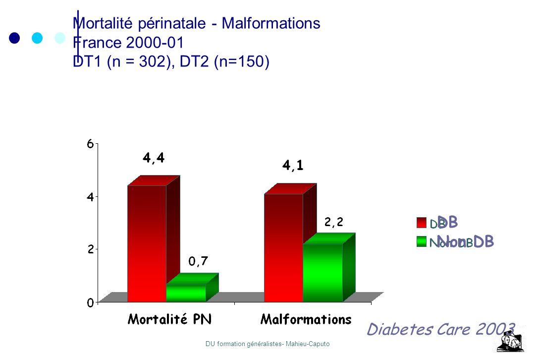 DU formation généralistes- Mahieu-Caputo Le DG pose 2 problèmes Classique : Hyperglycémie MacrosomieDystocie Émergent : Dans 15% des cas, un DG est en fait un DT2 méconnu Facteurs de risques (à repérer) Complications +++ > Diabète préalable, par absence de prise en charge
