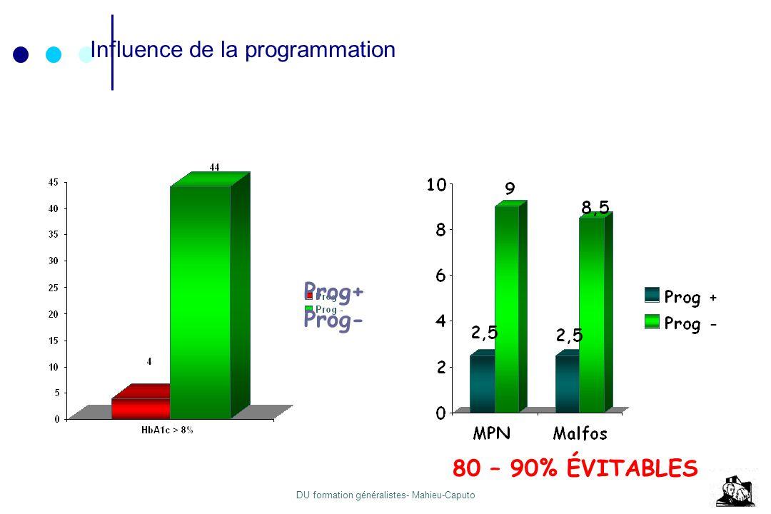 DU formation généralistes- Mahieu-Caputo France 2000-01: Néphropathie + / - 35 / 288 DT1 (12%) Parmi les patientes N+ Programmation31% HbA1c T1 > 8%46% Diabetes Care 2003