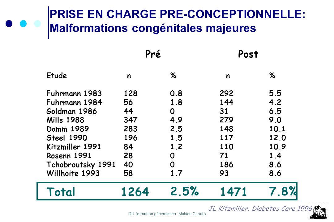 DU formation généralistes- Mahieu-Caputo PRISE EN CHARGE PRE-CONCEPTIONNELLE: Malformations congénitales majeures Pré Post Etude n% n% Fuhrmann 1983 1