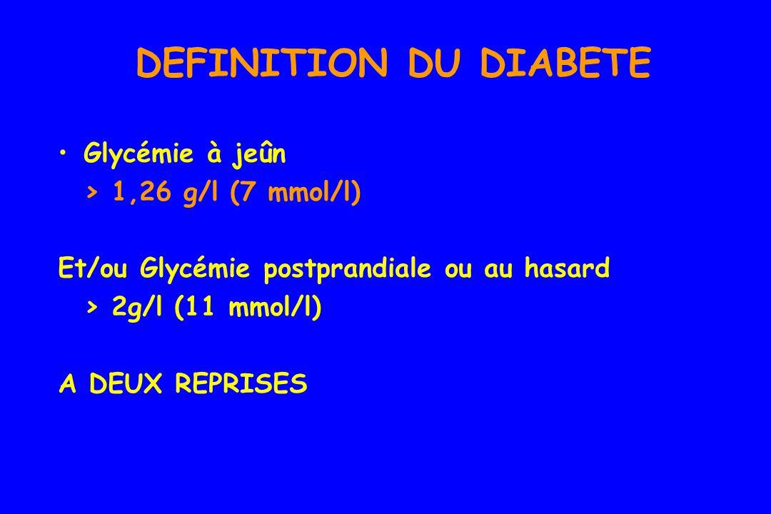 DEFINITION DU DIABETE Glycémie à jeûn > 1,26 g/l (7 mmol/l) Et/ou Glycémie postprandiale ou au hasard > 2g/l (11 mmol/l) A DEUX REPRISES Pas de nécessité dHyperglycémie provoquée orale pour le diagnostic ADA 1997